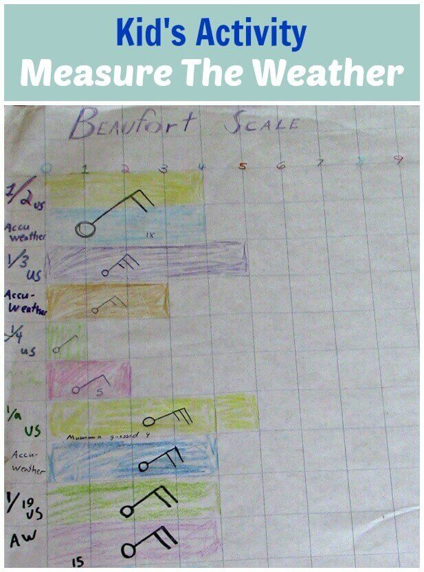 TOTS Family, Parenting, Kids, Food, Crafts, DIY and Travel Kids-Activity-Measure-The-Weather-With-The-Beaufort-Scale Kid's Activity: Measure The Weather With The Beaufort Scale Kids  wind speed weather science learning activity homeschool classroom