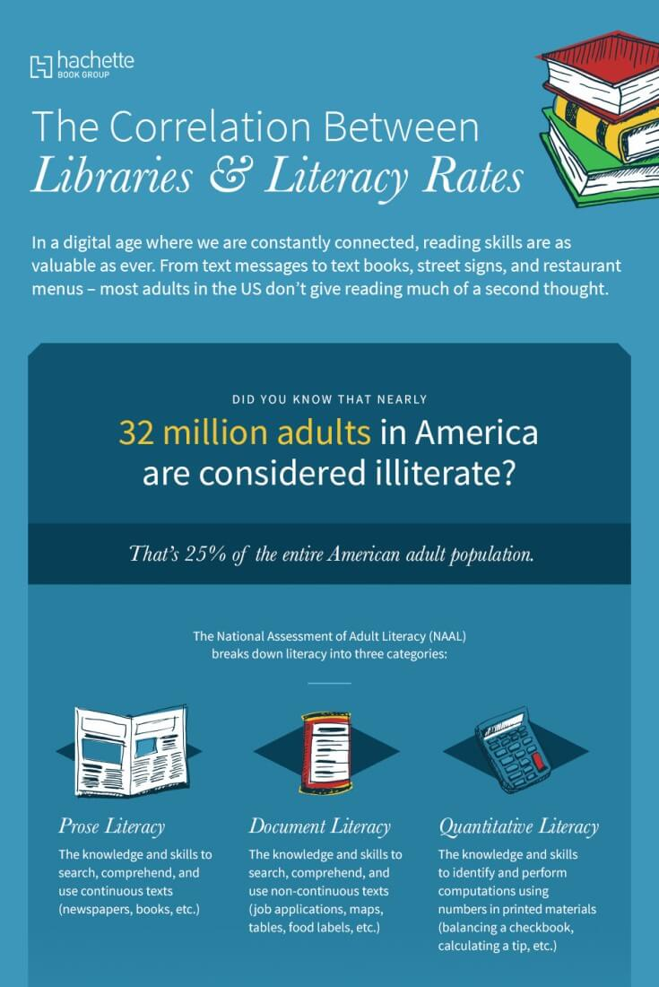TOTS Family, Parenting, Kids, Food, Crafts, DIY and Travel library-literacy-Pinterest-image The Importance of Parenting for Literacy Rates in America Homeschooling Kids Learning Parenting Sponsored TOTS Family Uncategorized  The Importance of Parenting for Literacy Rates in America