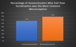 Percentage of homeschoolers who felt poor socialization was most common misconception